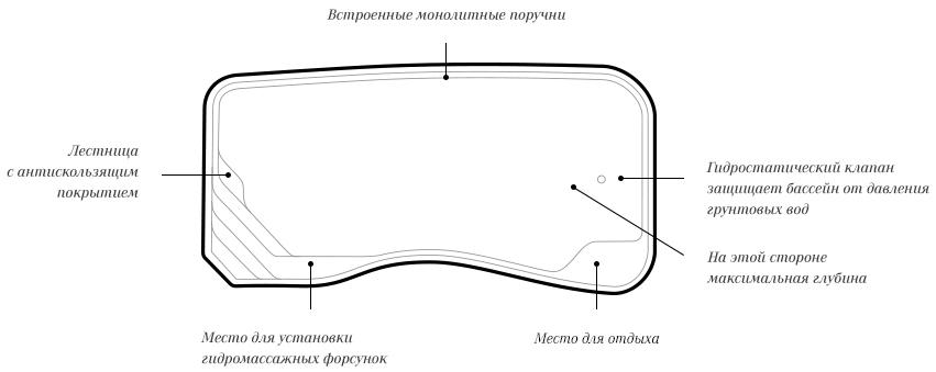 Схема бассейна Riverina